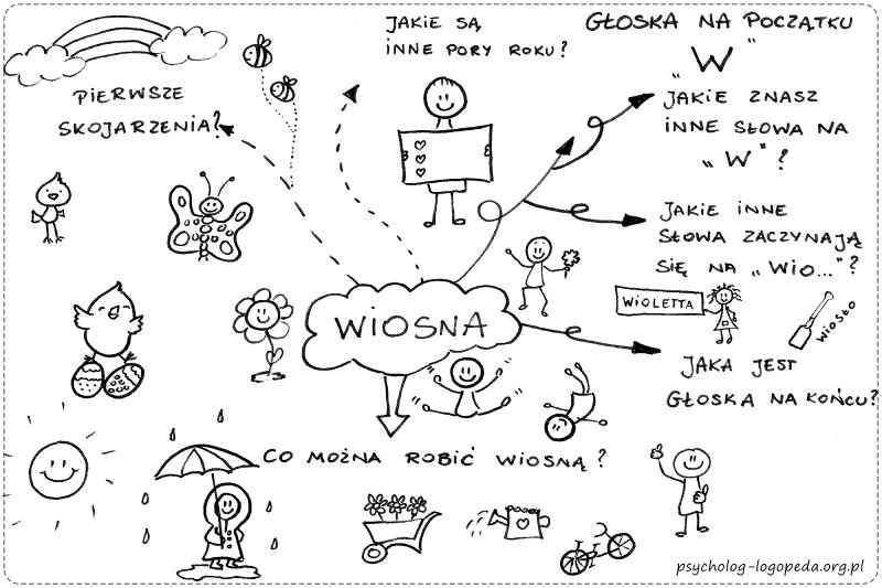 wiosna do wydruku psycholog-logopeda.org.pl