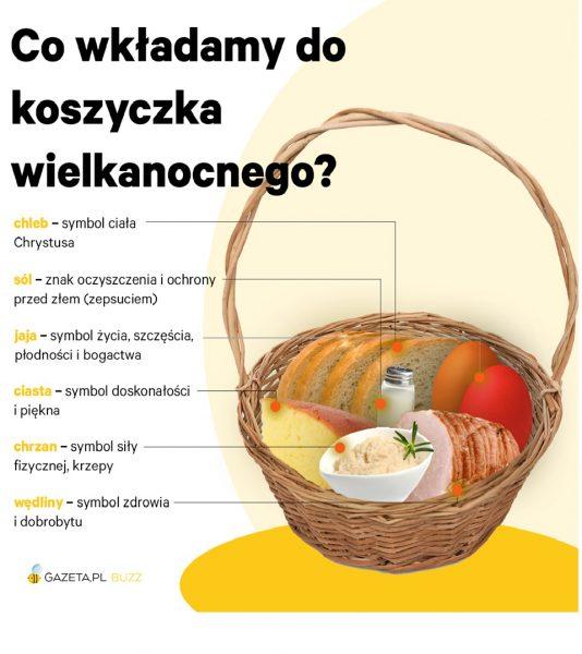 Co_wkadamy_do_koszyka